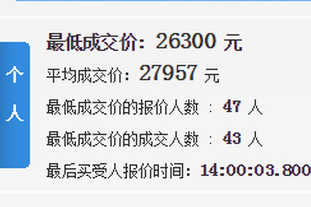 天津4月小客车竞价结果出炉