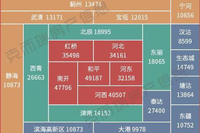 天津5月最新房价地图 看看你家房子值多少钱?
