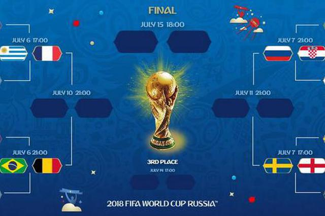 世界杯八强出炉:乌法巴比死亡上半区 英格兰上签