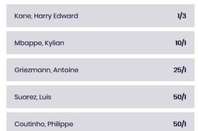 世界杯金靴赔率:哈里凯恩独自领跑 姆巴佩列第二