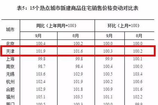房價真的跌了 70城最新房價出爐天津如何