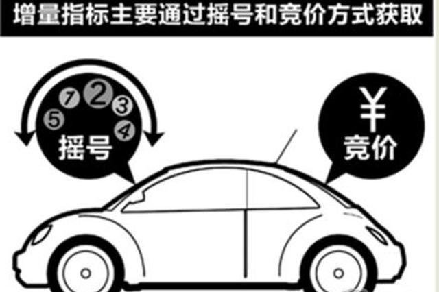 小客車增量指標申請 10月天津87萬個通過審核