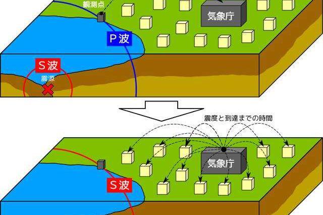 国家地震烈度速报与预警工程天津子项目启动