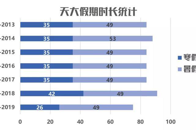 高校寒假排行榜出炉 天津一大学看完哭了
