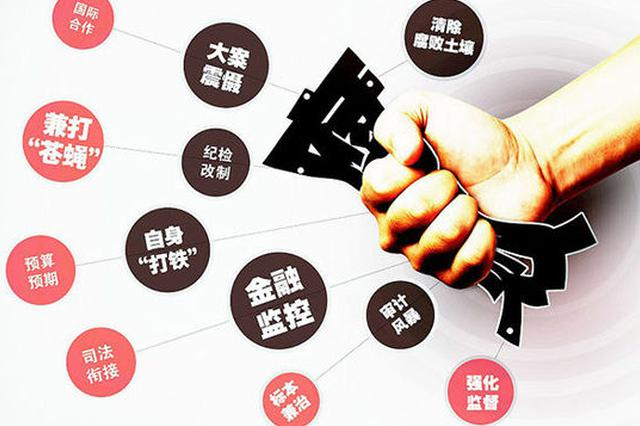 反腐:津南区一干部被调查