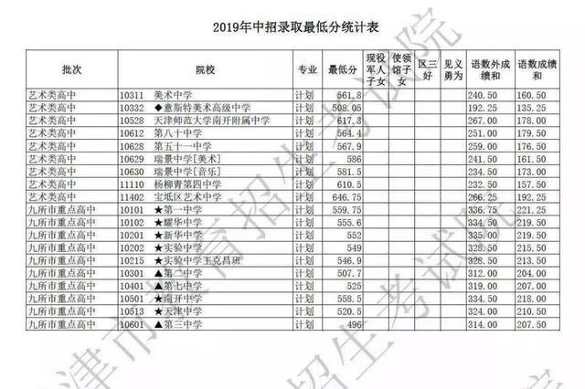 天津市艺术类高中和9所市重点高中录取结束