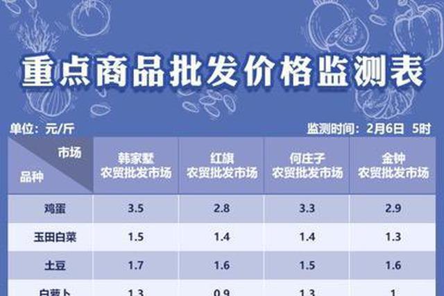 2月6日天津部分农贸批发市场重点商品批发价格监测
