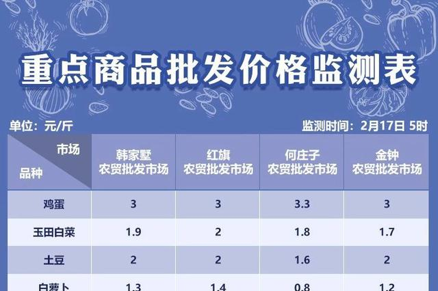 2月17日天津部分农贸批发市场菜价