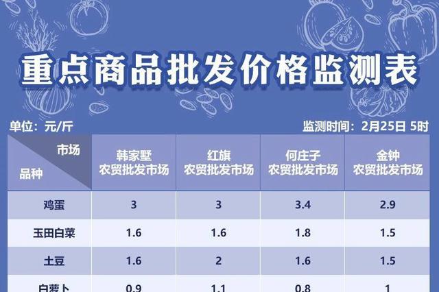 2月25日天津部分农贸批发市场菜价