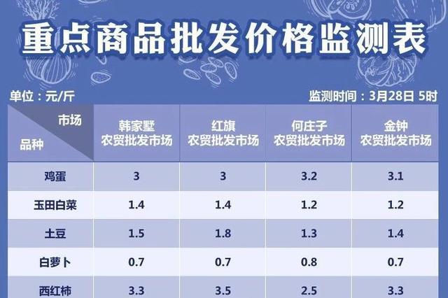 3月28日天津部分农贸批发市场菜价