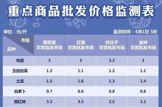 4月1日天津部分农贸批发市场菜价