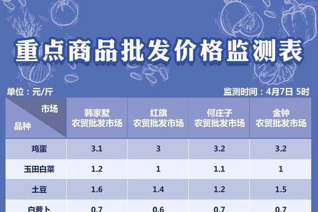 4月7日天津部分农贸批发市场菜价