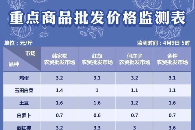 4月9日天津部分农贸批发市场菜价