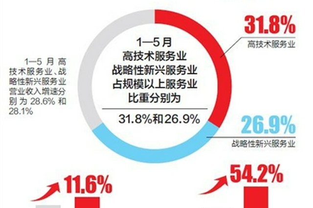 解读上半年经济运行数据 天津高质量发展态势进一步显现