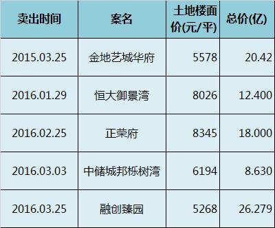 北辰核心区周边其他项目土地出让价格记录