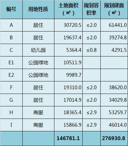 津北辰龙(挂)2018-005号宗地子地块数据