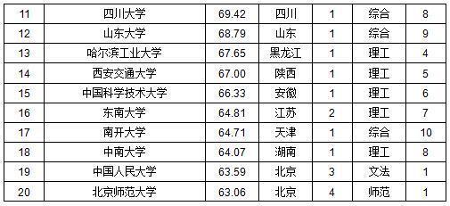 中国一流大学百强榜出炉 北大清华浙大居前三