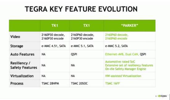 附上Parker与TX1、TK1 Spec对比