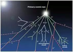 各种各样的宇宙射线。图片来源:physicsopenlab