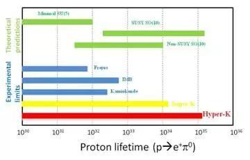 不同大统一理论给出的质子寿命范围以及相关探测器的可探测范围。图片来源:Hyper-Kamiokande