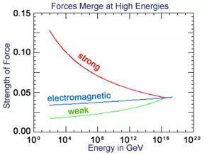强弱电三种力的强度在超高能量时趋于一致。图片来源:The Particle Adventure