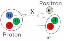 大统一理论预言的一种质子衰变模式。图片来源:Hyper-Kamiokande