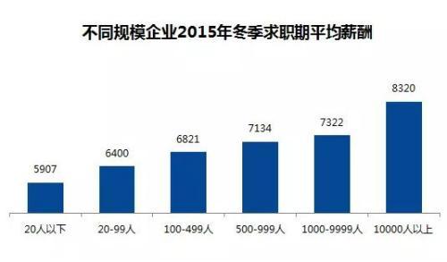 薪酬排名:北京月薪9227元居首(组图)