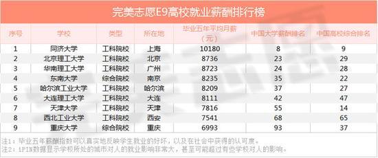 东南大学、重庆大学为综合院校,但理工类学科实力卓越