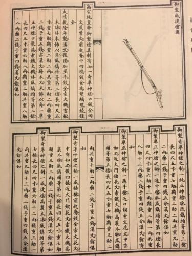 图五 《清会典图》卷九八《武备八》所列七款清高宗乾隆御製名枪