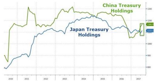 (绿线:中国的美国国债持有量;蓝线:日本的美国国债持有量)