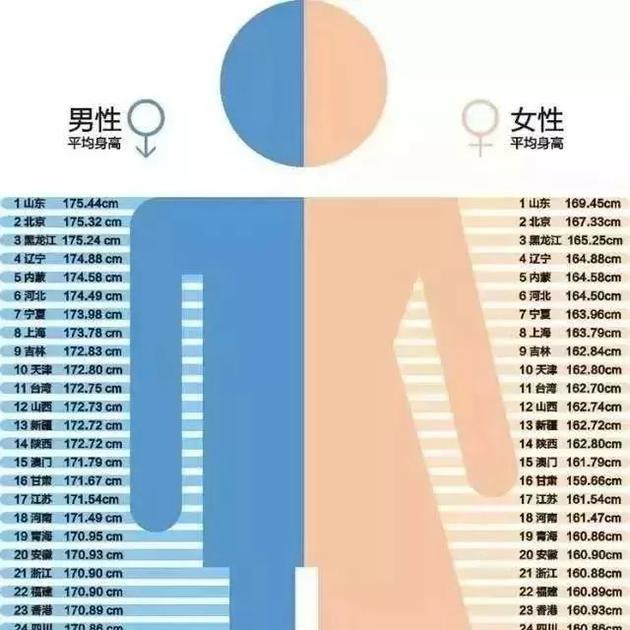 1—12岁男女孩最新身高标准表。