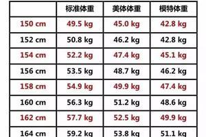 女人标准体重表,你达标吗?