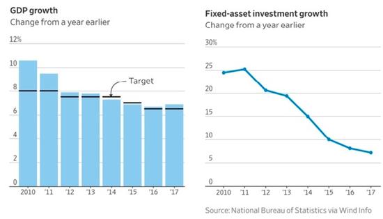 图6 中国固定资产投资增速连续下滑,来源:国家统计局