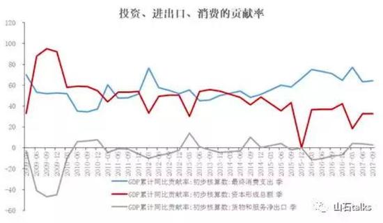 图7 投资对经济的贡献率呈下降趋势,新旧动能切换能否成功? 来源:山石talks