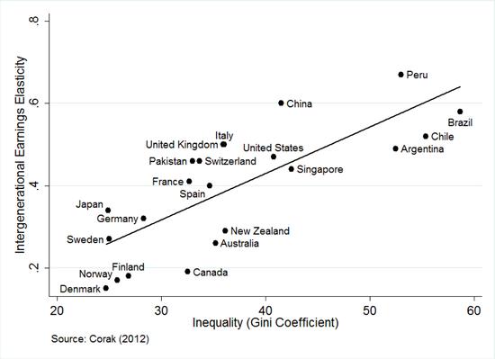 图5 世界主要国家基尼系数横向对比,来源:Corak (2012)