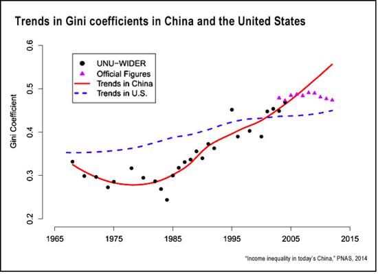 图4 中美基尼系数变化趋势对比,来源:PNAS (2014)