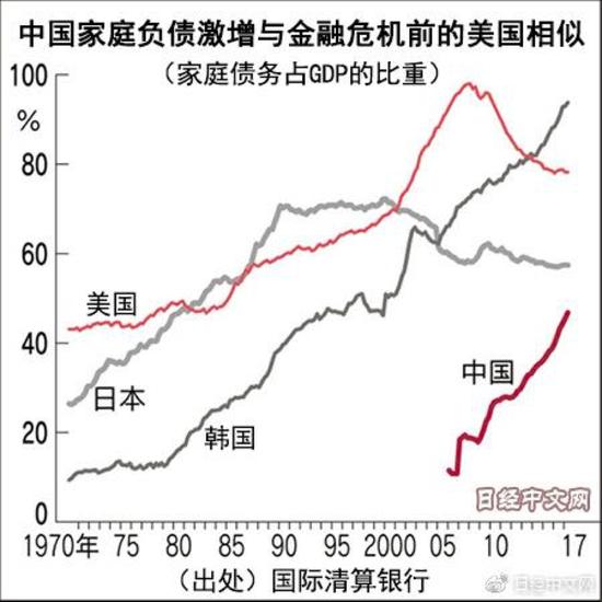 图8 中国家庭负债激增,来源:国际清算银行
