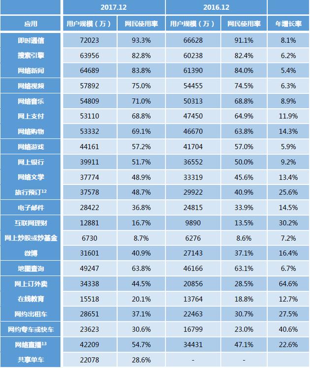 表6 2016.12-2017.12中国网民各类互联网应用的使用率