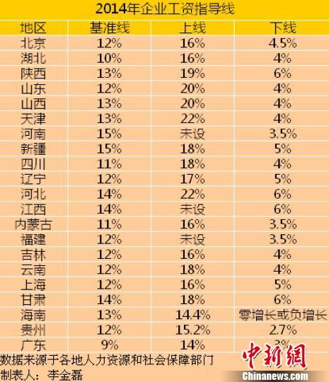 21省份2014年企业工资指导线。
