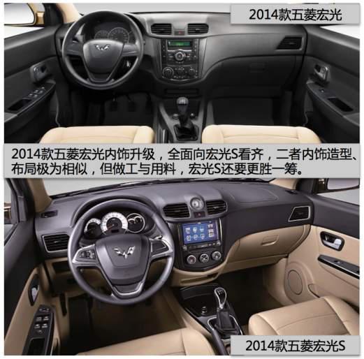 2014款五菱宏光在内饰方面进行了全面升级,其中控台从造型设计、按键布局,空调及音响控制均与宏光S接近,另外,新车在储物空间方面也进行了多处优化。值得一提的是,五菱宏光1.2L、1.5L基本型,特别采用钢板弹簧非独立悬架、175/70 R14轮胎等更偏向商用,成本更低的配置,进一步满足不同消费者的多种需求。   宏光S更胜一筹 并新增两款低配车型