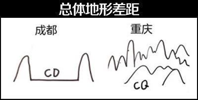 重庆与成都总体地形差距