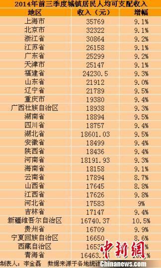 28省份前三季度城镇居民人均可支配收入