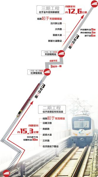 成都地铁3号线二期、三期走向示意图 制图姜宣凭