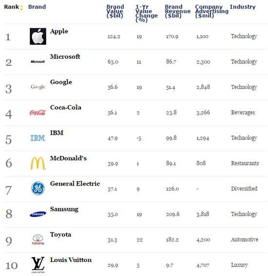 苹果、微软和谷歌包揽全球最具价值品牌榜单前三名