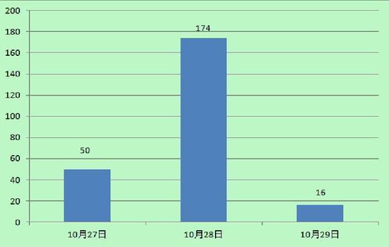 """图1:""""简阳女童猥亵案""""的新浪微博热度统计图"""