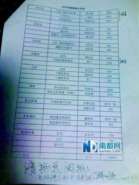 网曝广西一房地产商送礼名单截图