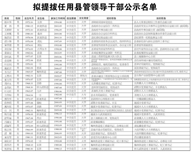 宁海县拟提拔任用县管领导干部任前公示通告