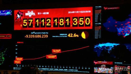 阿里巴巴2014双十一全天交易数据