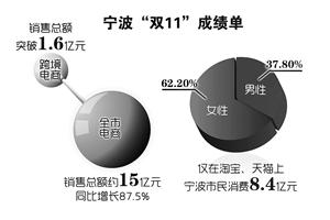宁波双11成绩单