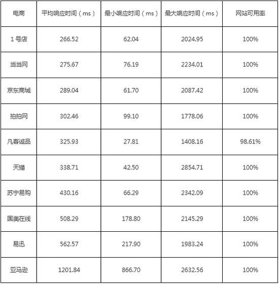 双11当天国内十大电商网站的响应时间详细统计表